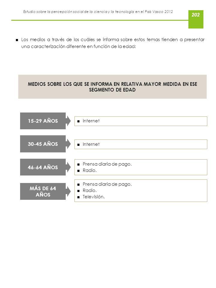 Estudio sobre la percepción social de la ciencia y la tecnología en el País Vasco 2012 Internet 15-29 AÑOS Los medios a través de los cuáles se inform
