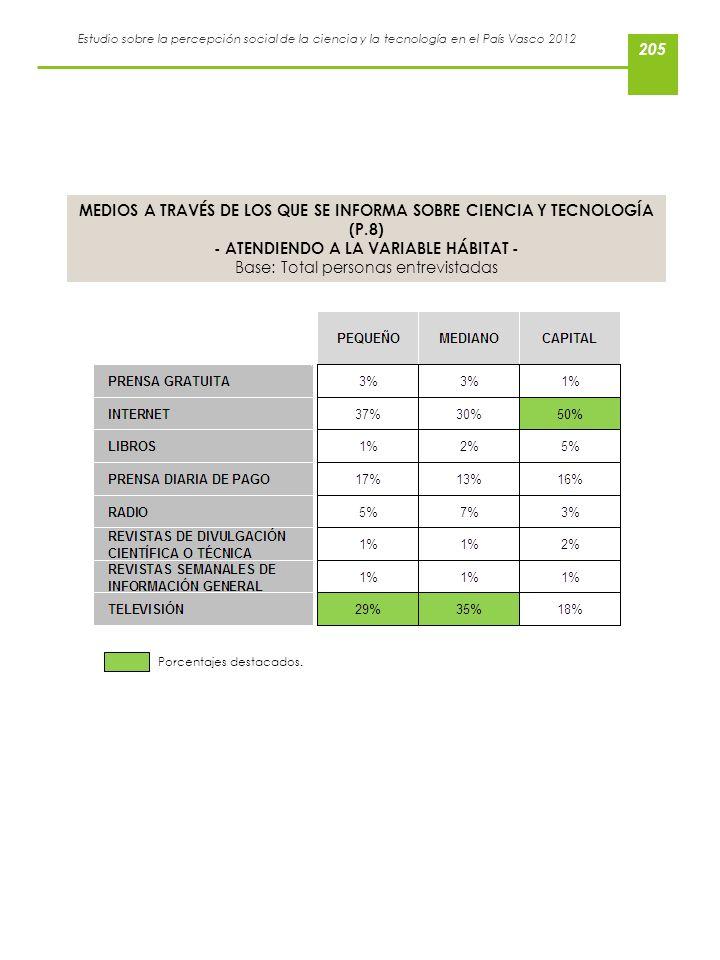 Estudio sobre la percepción social de la ciencia y la tecnología en el País Vasco 2012 MEDIOS A TRAVÉS DE LOS QUE SE INFORMA SOBRE CIENCIA Y TECNOLOGÍ