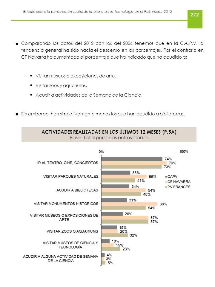 Estudio sobre la percepción social de la ciencia y la tecnología en el País Vasco 2012 Comparando los datos del 2012 con los del 2006 tenemos que en l
