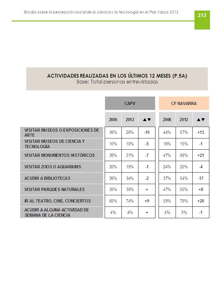 Estudio sobre la percepción social de la ciencia y la tecnología en el País Vasco 2012 ACTIVIDADES REALIZADAS EN LOS ÚLTIMOS 12 MESES (P.5A) Base: Tot