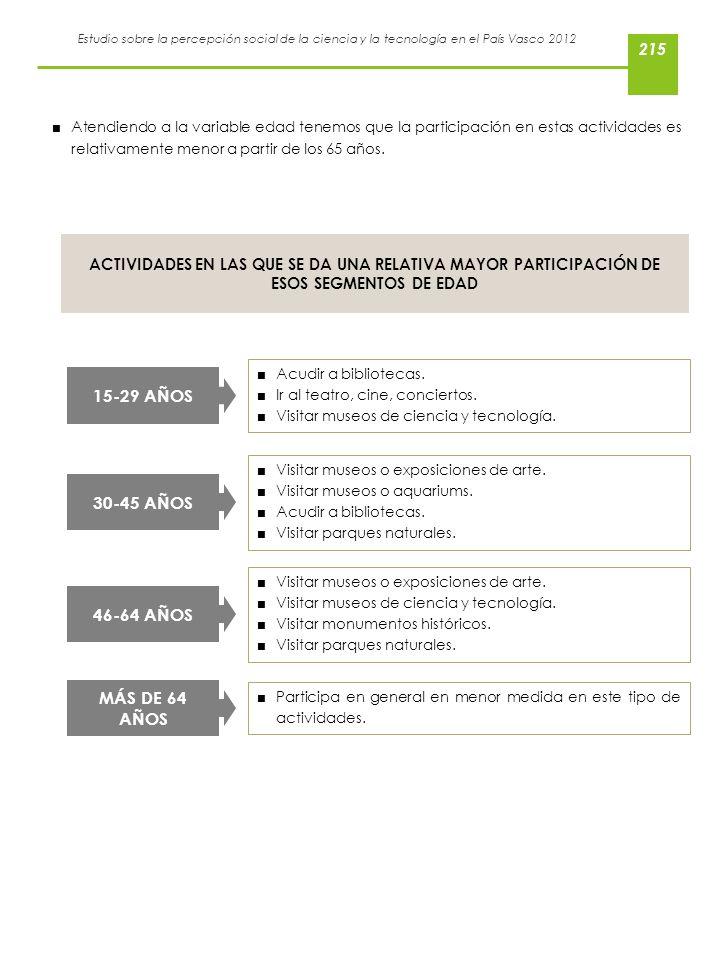 Estudio sobre la percepción social de la ciencia y la tecnología en el País Vasco 2012 Acudir a bibliotecas. Ir al teatro, cine, conciertos. Visitar m