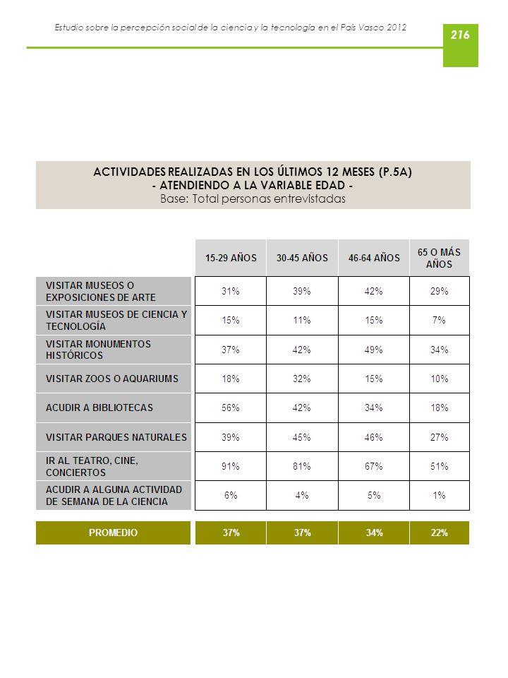 Estudio sobre la percepción social de la ciencia y la tecnología en el País Vasco 2012 ACTIVIDADES REALIZADAS EN LOS ÚLTIMOS 12 MESES (P.5A) - ATENDIE
