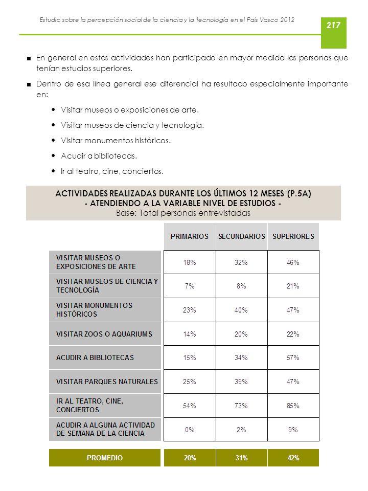 Estudio sobre la percepción social de la ciencia y la tecnología en el País Vasco 2012 En general en estas actividades han participado en mayor medida