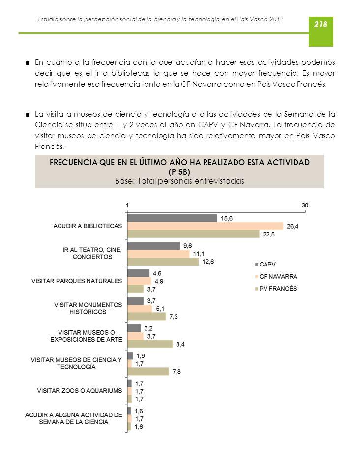 Estudio sobre la percepción social de la ciencia y la tecnología en el País Vasco 2012 En cuanto a la frecuencia con la que acudían a hacer esas activ