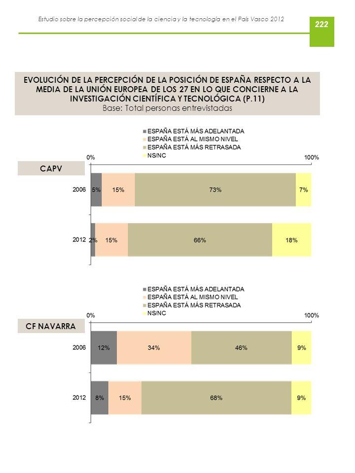 Estudio sobre la percepción social de la ciencia y la tecnología en el País Vasco 2012 EVOLUCIÓN DE LA PERCEPCIÓN DE LA POSICIÓN DE ESPAÑA RESPECTO A