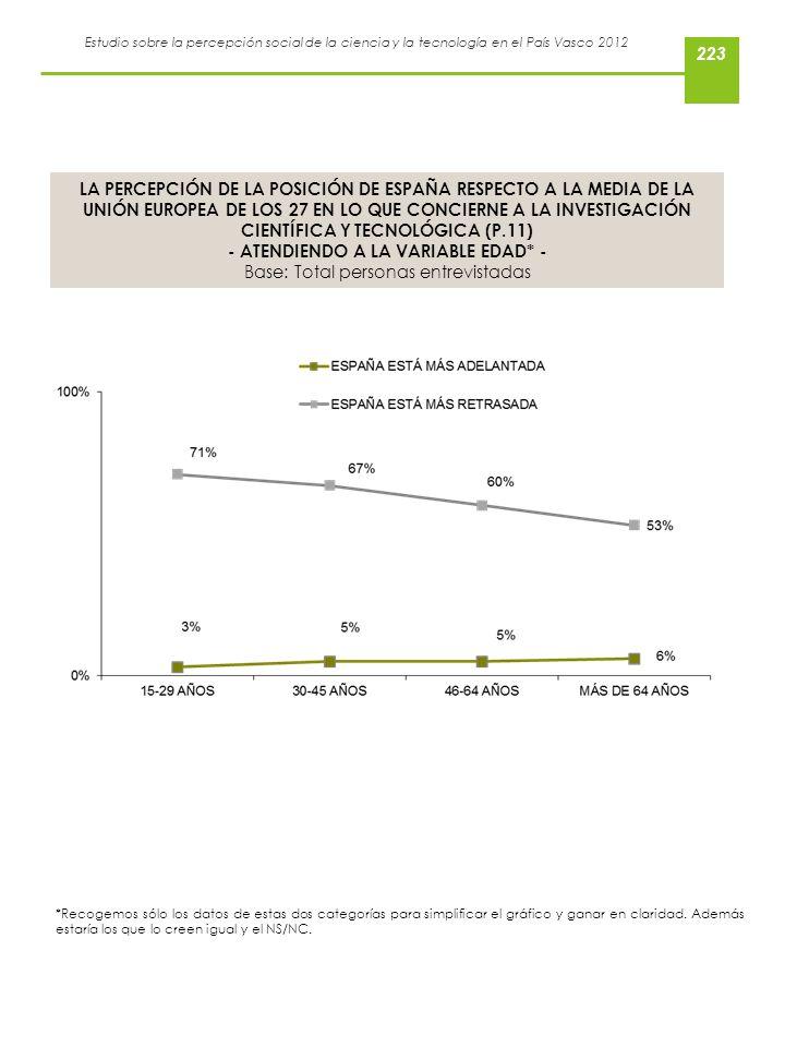 Estudio sobre la percepción social de la ciencia y la tecnología en el País Vasco 2012 LA PERCEPCIÓN DE LA POSICIÓN DE ESPAÑA RESPECTO A LA MEDIA DE L