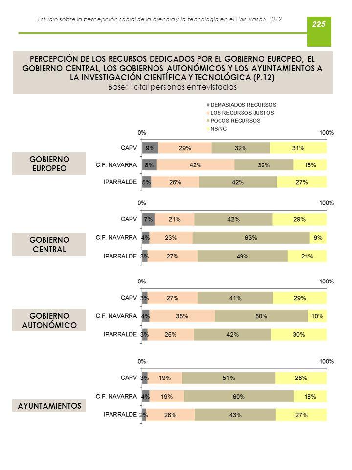 Estudio sobre la percepción social de la ciencia y la tecnología en el País Vasco 2012 PERCEPCIÓN DE LOS RECURSOS DEDICADOS POR EL GOBIERNO EUROPEO, E