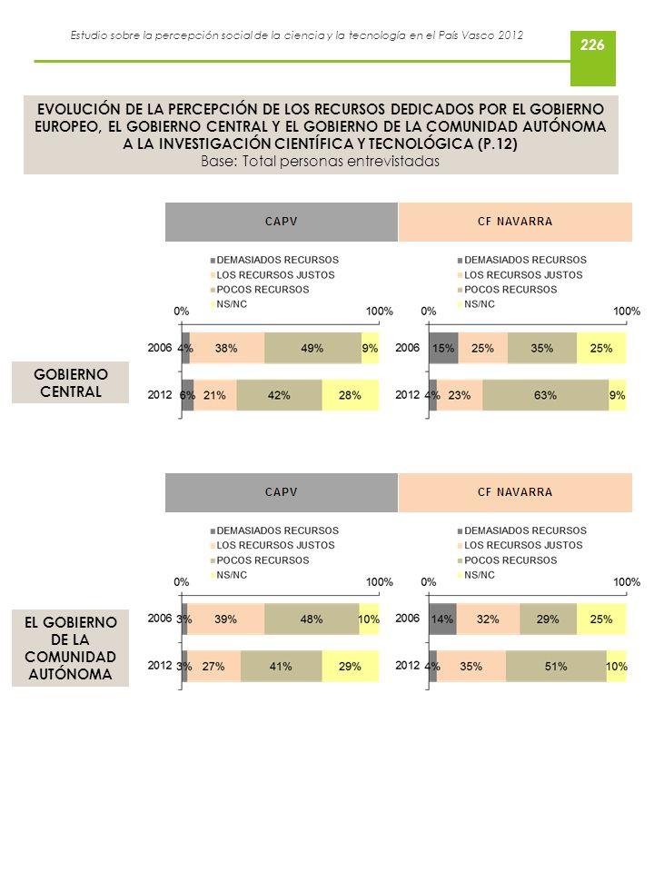 Estudio sobre la percepción social de la ciencia y la tecnología en el País Vasco 2012 EVOLUCIÓN DE LA PERCEPCIÓN DE LOS RECURSOS DEDICADOS POR EL GOB