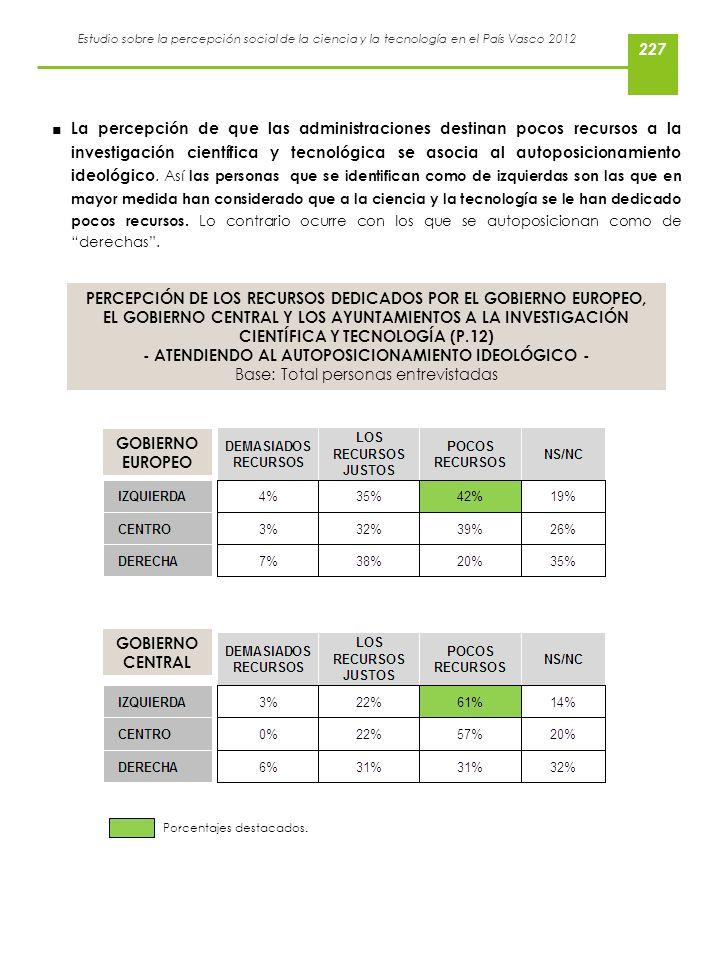 Estudio sobre la percepción social de la ciencia y la tecnología en el País Vasco 2012 La percepción de que las administraciones destinan pocos recurs