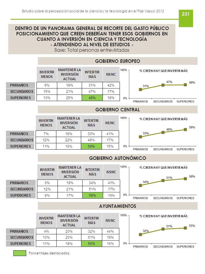 Estudio sobre la percepción social de la ciencia y la tecnología en el País Vasco 2012 DENTRO DE UN PANORAMA GENERAL DE RECORTE DEL GASTO PÚBLICO POSI