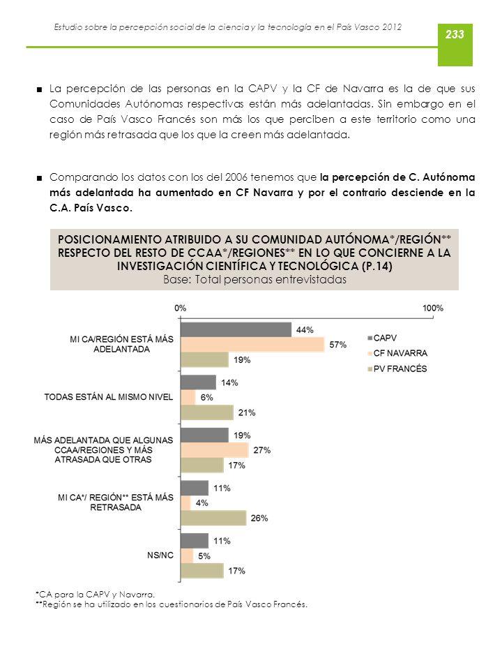 Estudio sobre la percepción social de la ciencia y la tecnología en el País Vasco 2012 La percepción de las personas en la CAPV y la CF de Navarra es