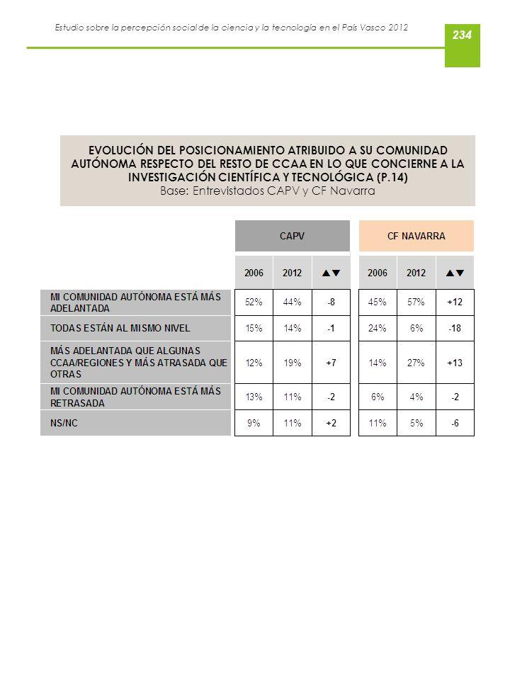 Estudio sobre la percepción social de la ciencia y la tecnología en el País Vasco 2012 EVOLUCIÓN DEL POSICIONAMIENTO ATRIBUIDO A SU COMUNIDAD AUTÓNOMA