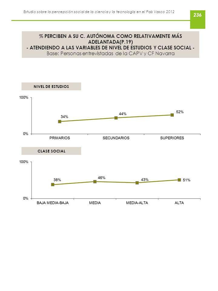 Estudio sobre la percepción social de la ciencia y la tecnología en el País Vasco 2012 % PERCIBEN A SU C. AUTÓNOMA COMO RELATIVAMENTE MÁS ADELANTADA(P