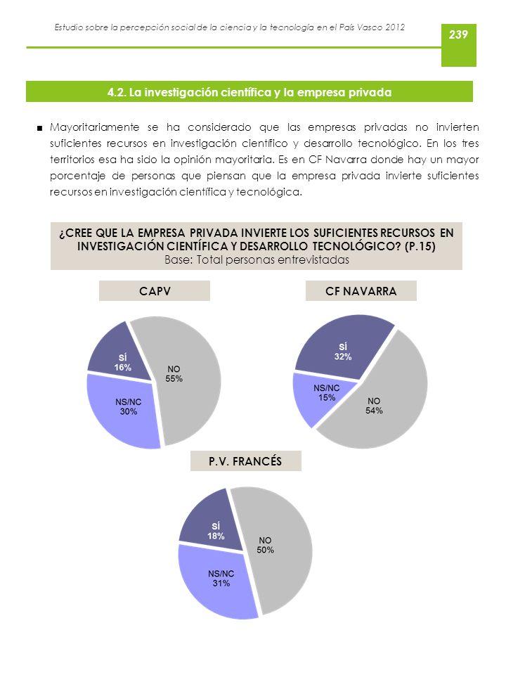 Estudio sobre la percepción social de la ciencia y la tecnología en el País Vasco 2012 Mayoritariamente se ha considerado que las empresas privadas no