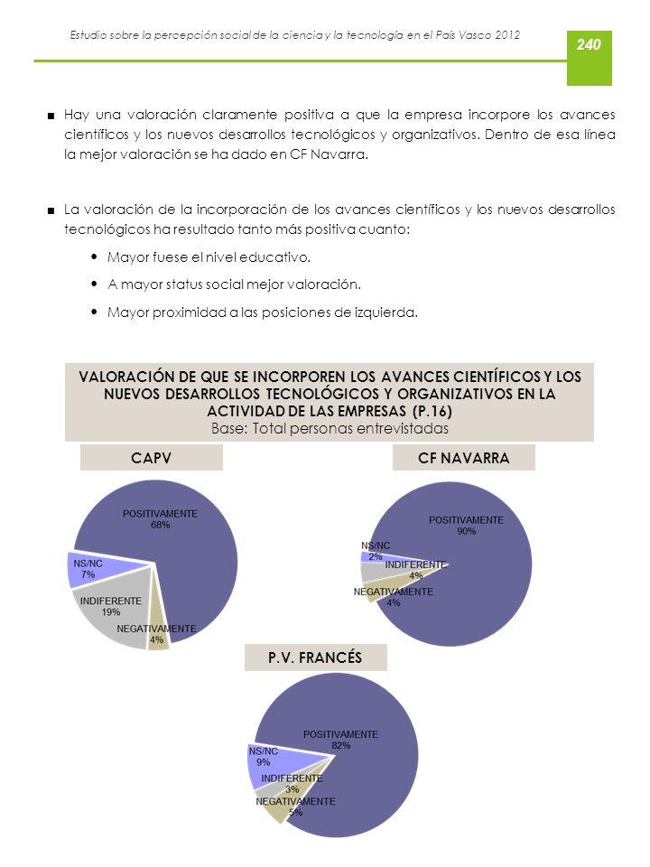 Estudio sobre la percepción social de la ciencia y la tecnología en el País Vasco 2012 Hay una valoración claramente positiva a que la empresa incorpo
