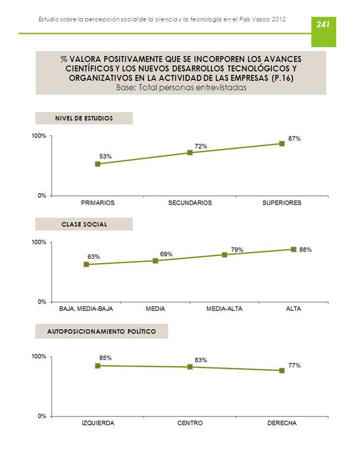 Estudio sobre la percepción social de la ciencia y la tecnología en el País Vasco 2012 % VALORA POSITIVAMENTE QUE SE INCORPOREN LOS AVANCES CIENTÍFICO