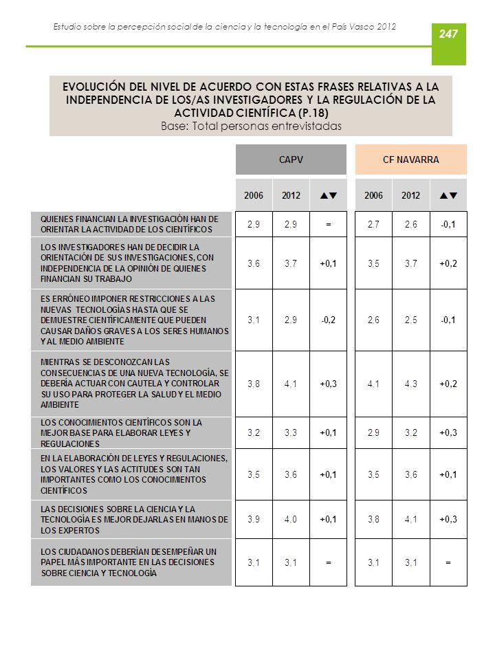 Estudio sobre la percepción social de la ciencia y la tecnología en el País Vasco 2012 EVOLUCIÓN DEL NIVEL DE ACUERDO CON ESTAS FRASES RELATIVAS A LA