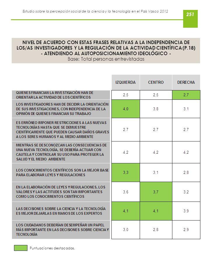 Estudio sobre la percepción social de la ciencia y la tecnología en el País Vasco 2012 NIVEL DE ACUERDO CON ESTAS FRASES RELATIVAS A LA INDEPENDENCIA