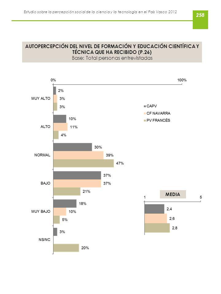Estudio sobre la percepción social de la ciencia y la tecnología en el País Vasco 2012 AUTOPERCEPCIÓN DEL NIVEL DE FORMACIÓN Y EDUCACIÓN CIENTÍFICA Y