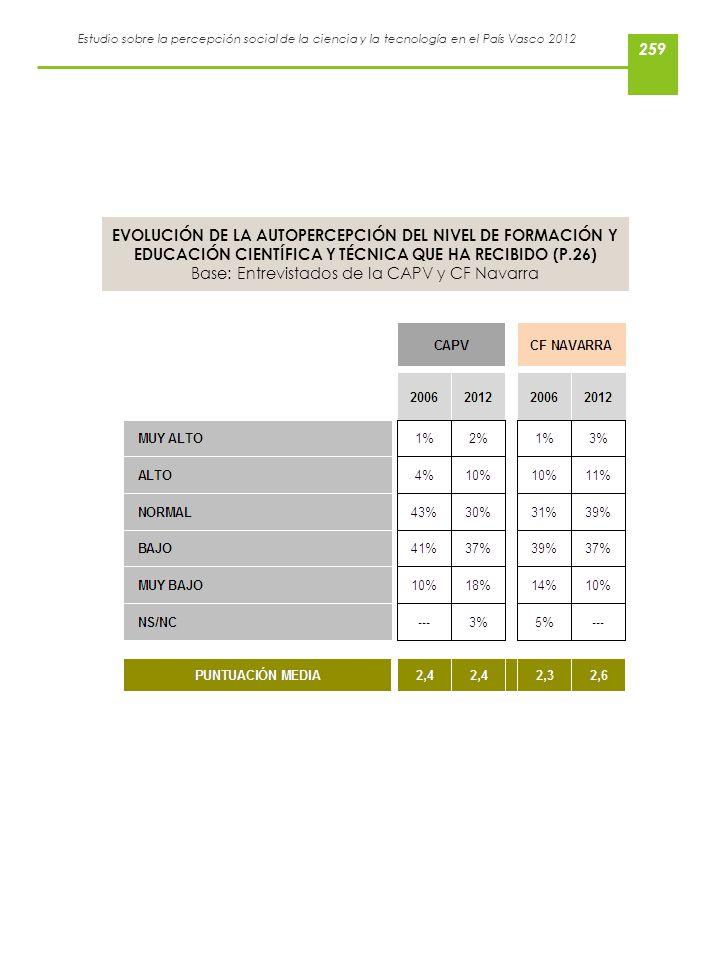Estudio sobre la percepción social de la ciencia y la tecnología en el País Vasco 2012 EVOLUCIÓN DE LA AUTOPERCEPCIÓN DEL NIVEL DE FORMACIÓN Y EDUCACI