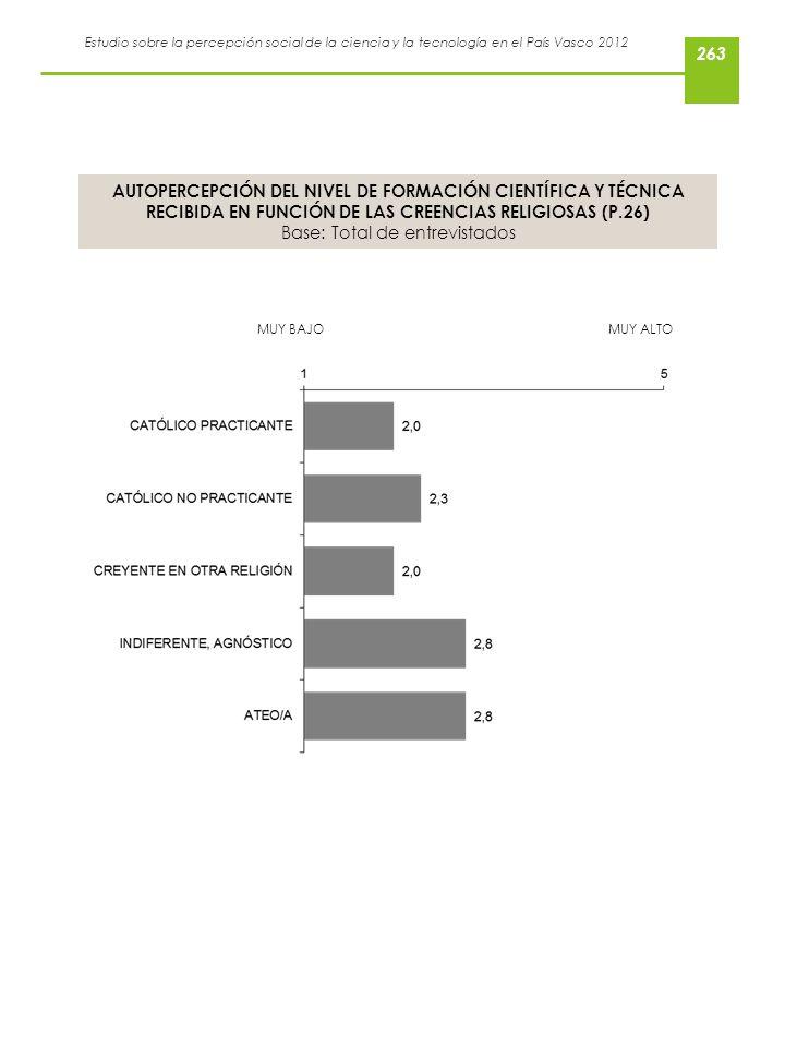 Estudio sobre la percepción social de la ciencia y la tecnología en el País Vasco 2012 AUTOPERCEPCIÓN DEL NIVEL DE FORMACIÓN CIENTÍFICA Y TÉCNICA RECI