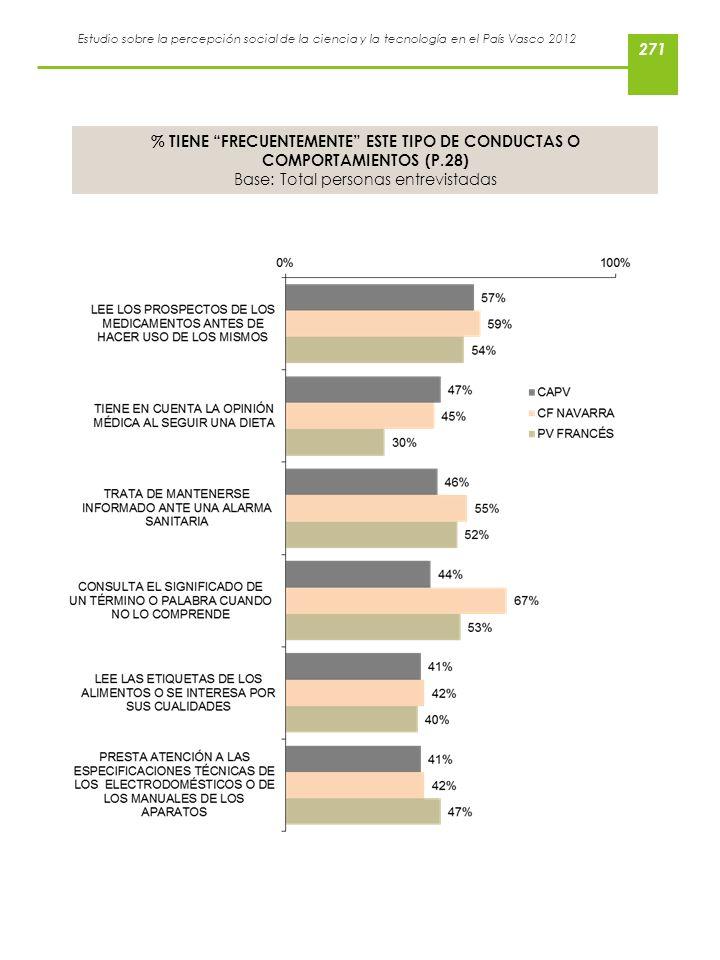 Estudio sobre la percepción social de la ciencia y la tecnología en el País Vasco 2012 % TIENE FRECUENTEMENTE ESTE TIPO DE CONDUCTAS O COMPORTAMIENTOS