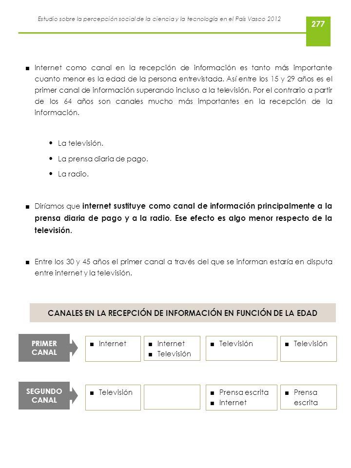 Estudio sobre la percepción social de la ciencia y la tecnología en el País Vasco 2012 Internet como canal en la recepción de información es tanto más
