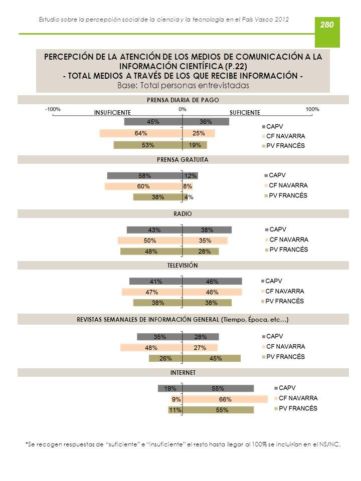 Estudio sobre la percepción social de la ciencia y la tecnología en el País Vasco 2012 PERCEPCIÓN DE LA ATENCIÓN DE LOS MEDIOS DE COMUNICACIÓN A LA IN