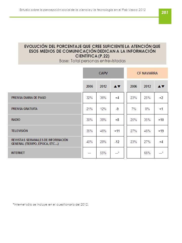 Estudio sobre la percepción social de la ciencia y la tecnología en el País Vasco 2012 EVOLUCIÓN DEL PORCENTAJE QUE CREE SUFICIENTE LA ATENCIÓN QUE ES