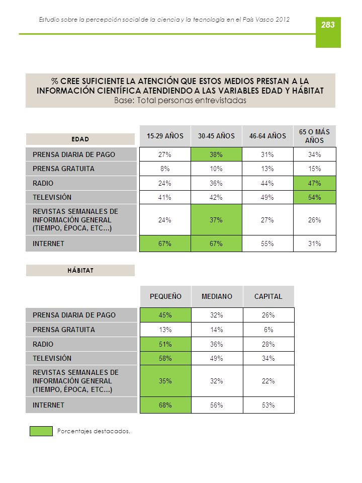Estudio sobre la percepción social de la ciencia y la tecnología en el País Vasco 2012 % CREE SUFICIENTE LA ATENCIÓN QUE ESTOS MEDIOS PRESTAN A LA INF