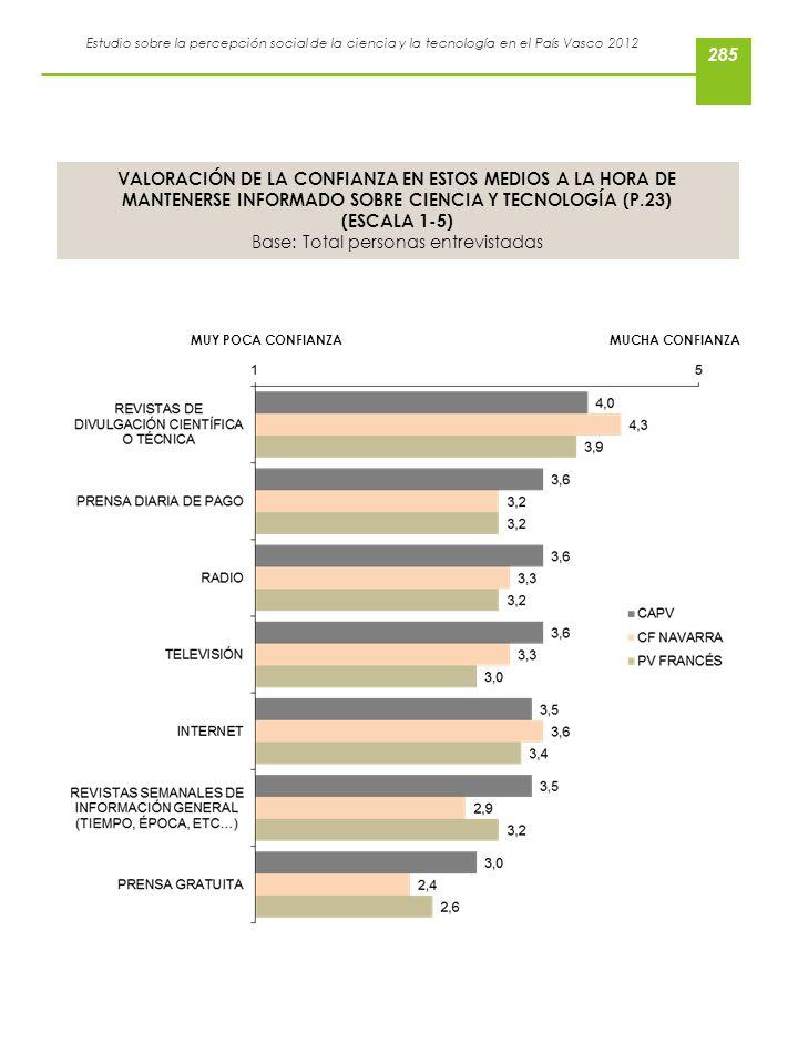 Estudio sobre la percepción social de la ciencia y la tecnología en el País Vasco 2012 VALORACIÓN DE LA CONFIANZA EN ESTOS MEDIOS A LA HORA DE MANTENE