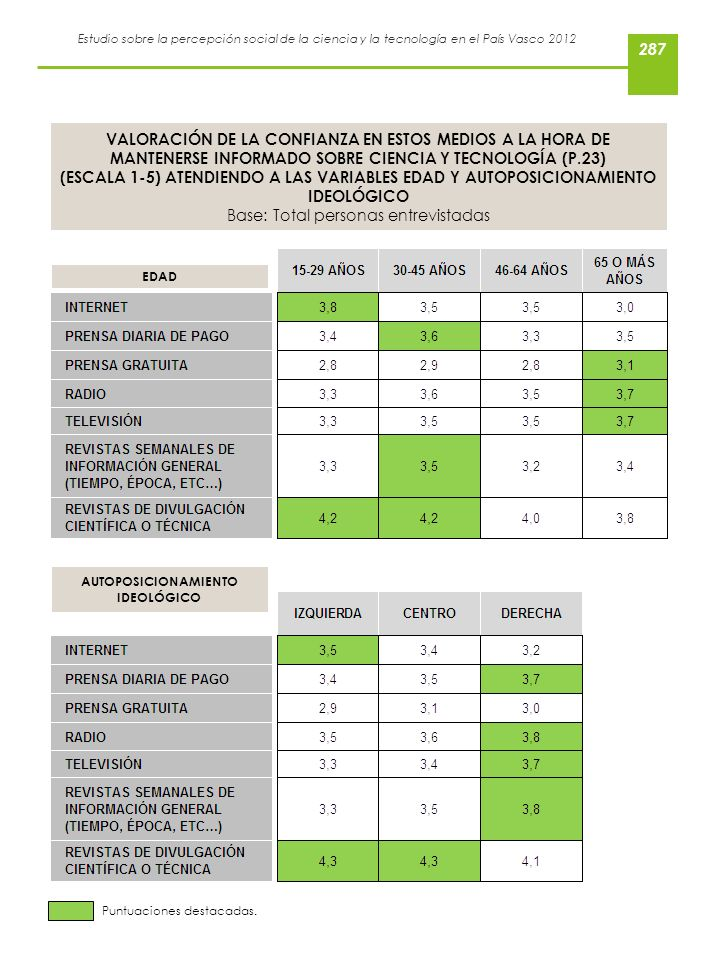 Estudio sobre la percepción social de la ciencia y la tecnología en el País Vasco 2012 EDAD VALORACIÓN DE LA CONFIANZA EN ESTOS MEDIOS A LA HORA DE MA
