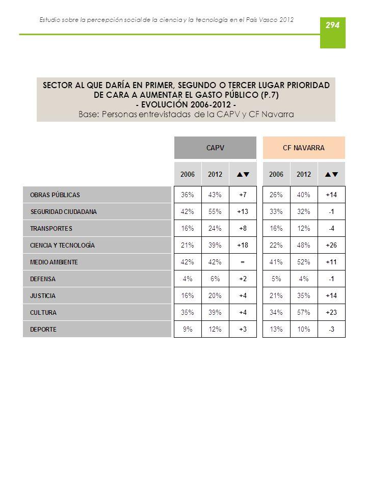 Estudio sobre la percepción social de la ciencia y la tecnología en el País Vasco 2012 SECTOR AL QUE DARÍA EN PRIMER, SEGUNDO O TERCER LUGAR PRIORIDAD