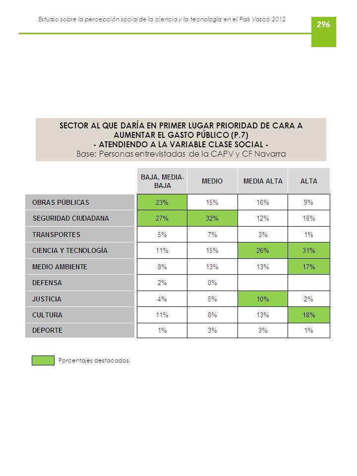 Estudio sobre la percepción social de la ciencia y la tecnología en el País Vasco 2012 SECTOR AL QUE DARÍA EN PRIMER LUGAR PRIORIDAD DE CARA A AUMENTA