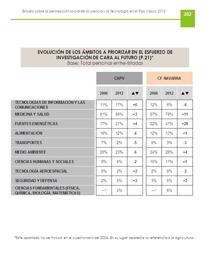 Estudio sobre la percepción social de la ciencia y la tecnología en el País Vasco 2012 EVOLUCIÓN DE LOS ÁMBITOS A PRIORIZAR EN EL ESFUERZO DE INVESTIG