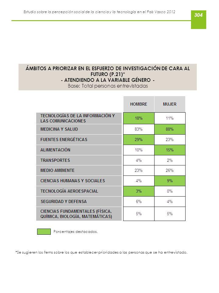 Estudio sobre la percepción social de la ciencia y la tecnología en el País Vasco 2012 *Se sugieren los ítems sobre los que establecer prioridades a l