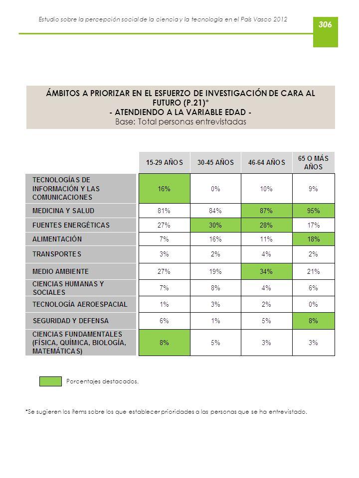 Estudio sobre la percepción social de la ciencia y la tecnología en el País Vasco 2012 ÁMBITOS A PRIORIZAR EN EL ESFUERZO DE INVESTIGACIÓN DE CARA AL