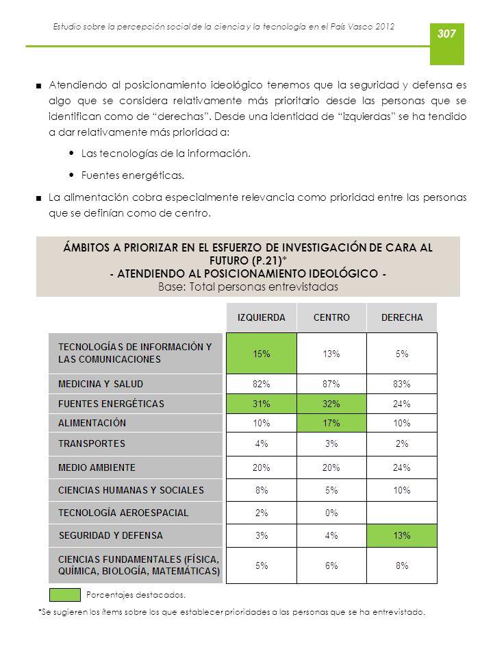 Estudio sobre la percepción social de la ciencia y la tecnología en el País Vasco 2012 Atendiendo al posicionamiento ideológico tenemos que la segurid