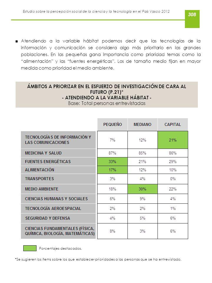Estudio sobre la percepción social de la ciencia y la tecnología en el País Vasco 2012 Atendiendo a la variable hábitat podemos decir que las tecnolog