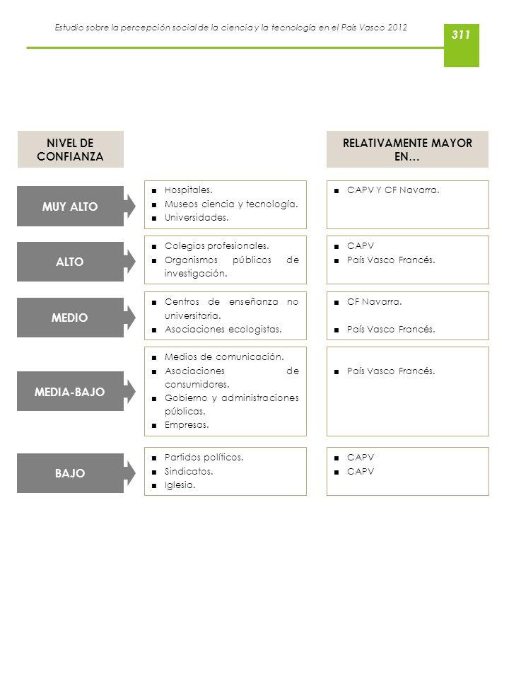 Estudio sobre la percepción social de la ciencia y la tecnología en el País Vasco 2012 Hospitales. Museos ciencia y tecnología. Universidades. MUY ALT