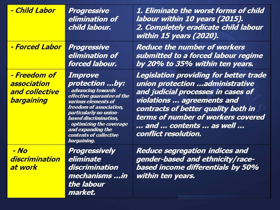 - Child LaborProgressive elimination of child labour. 1. Eliminate the worst forms of child labour within 10 years (2015). 2. Completely eradicate chi