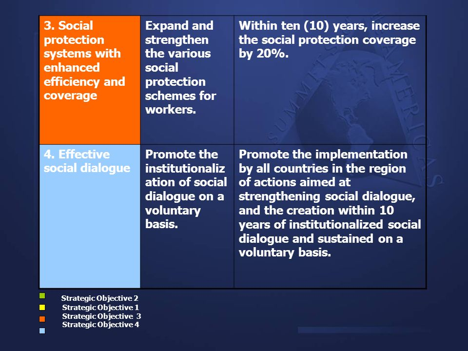 3. Social protection systems with enhanced efficiency and coverage Expand and strengthen the various social protection schemes for workers. Within ten
