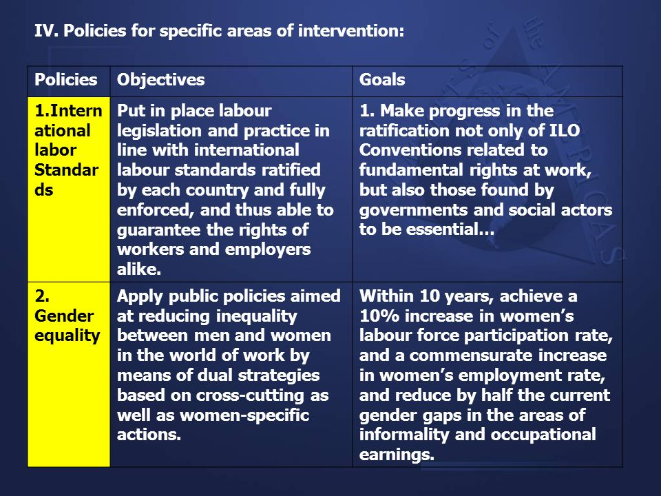 IV. Policies for specific areas of intervention: PoliciesObjectivesGoals 1.Intern ational labor Standar ds Put in place labour legislation and practic