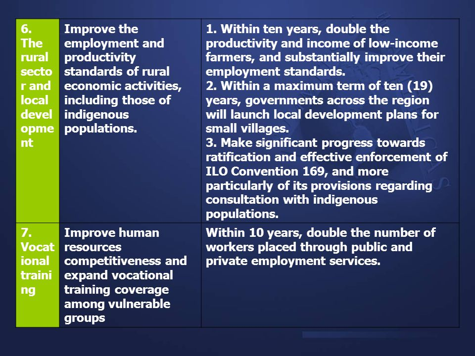 6. The rural secto r and local devel opme nt Improve the employment and productivity standards of rural economic activities, including those of indige