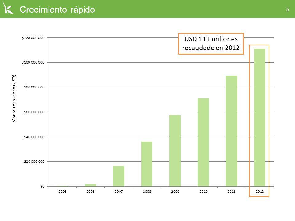 5 Crecimiento rápido USD 111 millones recaudado en 2012 Monto recaudado (USD)