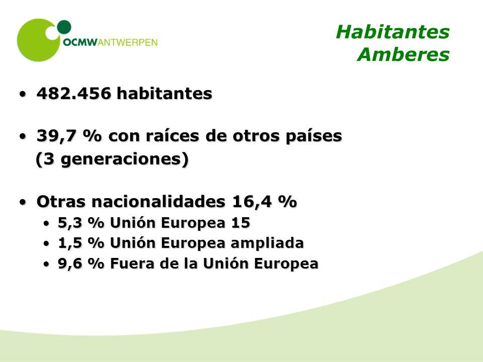 Habitantes Amberes 482.456 habitantes482.456 habitantes 39,7 % con raíces de otros países39,7 % con raíces de otros países (3 generaciones) (3 generaciones) Otras nacionalidades 16,4 %Otras nacionalidades 16,4 % 5,3 % Unión Europea 155,3 % Unión Europea 15 1,5 % Unión Europea ampliada1,5 % Unión Europea ampliada 9,6 % Fuera de la Unión Europea9,6 % Fuera de la Unión Europea