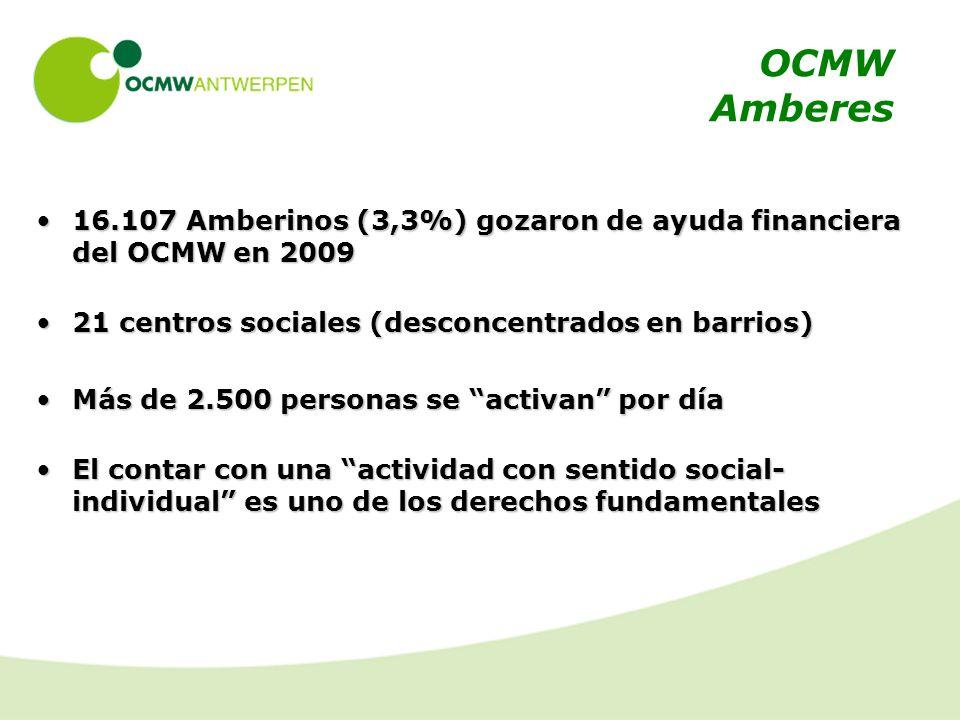 OCMW Amberes 16.107 Amberinos (3,3%) gozaron de ayuda financiera del OCMW en 200916.107 Amberinos (3,3%) gozaron de ayuda financiera del OCMW en 2009 21 centros sociales (desconcentrados en barrios)21 centros sociales (desconcentrados en barrios) Más de 2.500 personas se activan por díaMás de 2.500 personas se activan por día El contar con una actividad con sentido social- individual es uno de los derechos fundamentalesEl contar con una actividad con sentido social- individual es uno de los derechos fundamentales