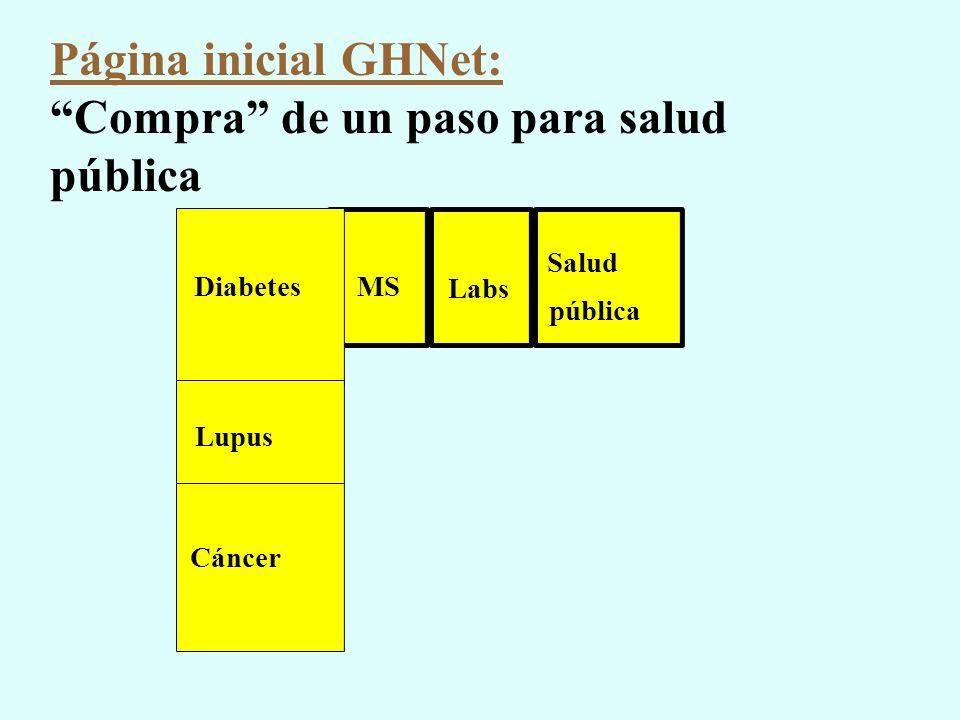 Página inicial GHNet: Compra de un paso para salud pública Salud pública MS Labs Diabetes Lupus Cáncer