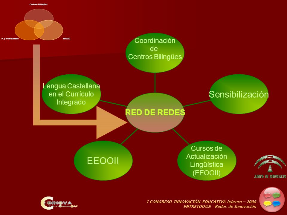 I CONGRESO INNOVACIÓN EDUCATIVA febrero – 2008 ENTRETOD@S Redes de Innovación OBJETIVOS DE LA RED CurrículoIntegrado Cambio metodológico Estrategias de trabajo colaborativo Mejora lingüística