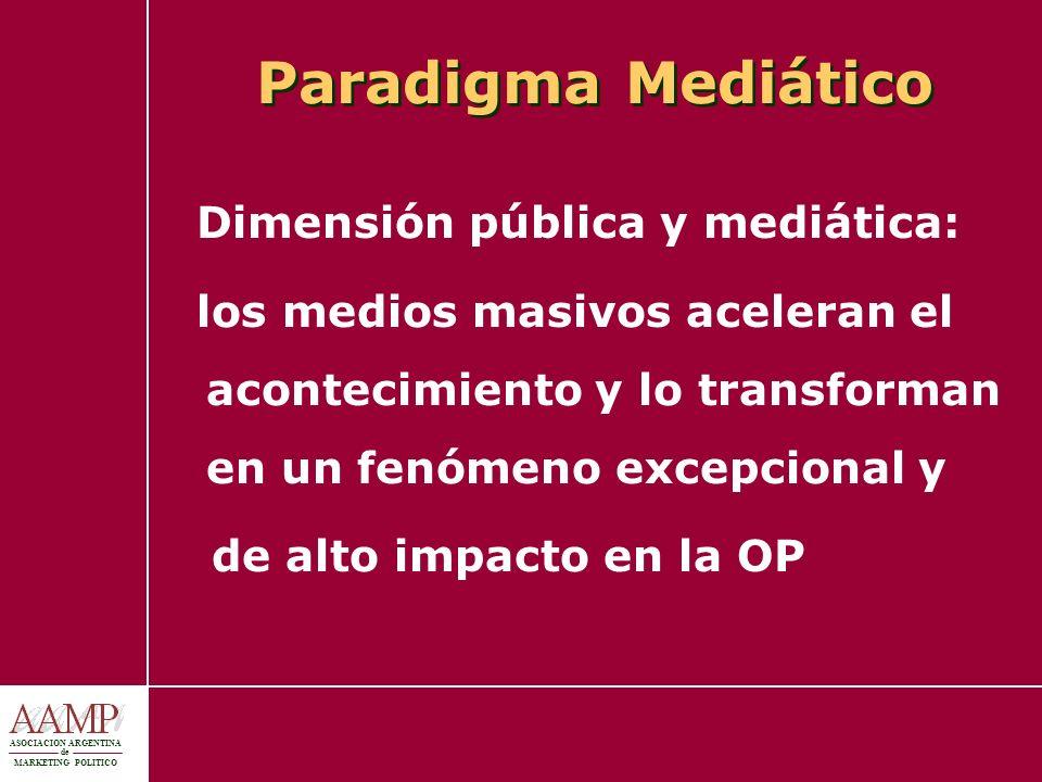ASOCIACION ARGENTINA de MARKETING POLITICO Paradigma Mediático Dimensión pública y mediática: los medios masivos aceleran el acontecimiento y lo trans